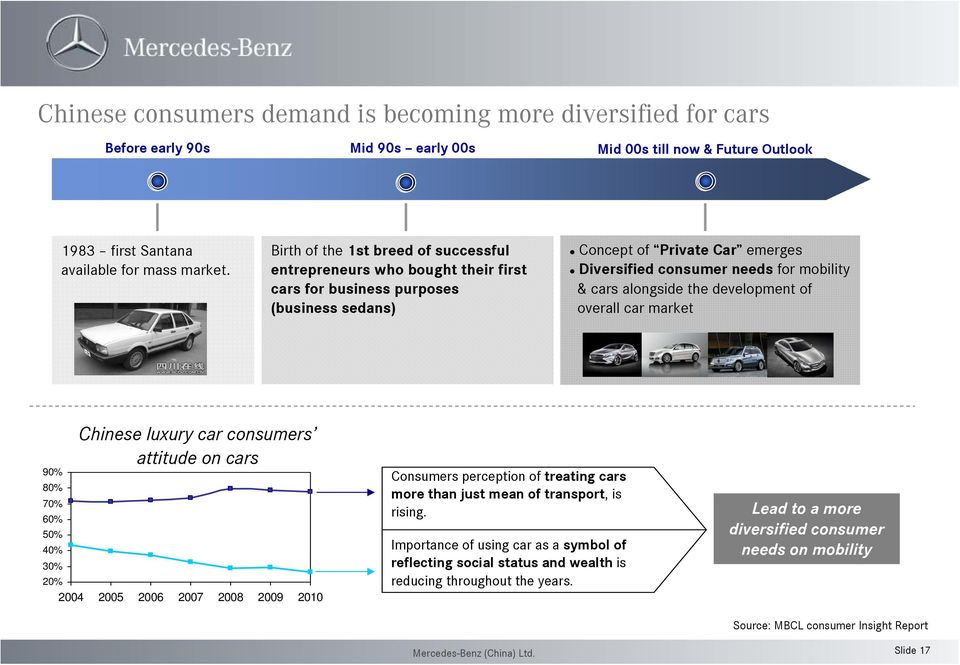 alongside the development of overall car market Chinese luxury car consumers attitude on cars 90% 80% 70% 60% 50% 40% 30% 20% 2004 2005 2006 2007 2008 2009 2010 Consumers perception of treating cars