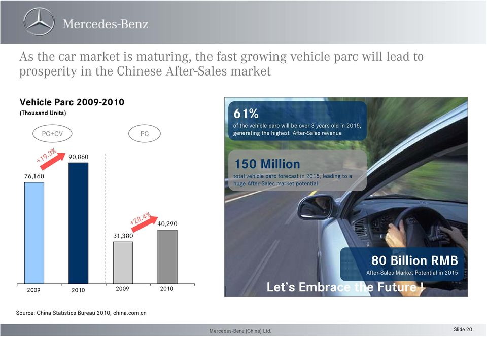 76,160 +19.3% 90,860 150 Million total vehicle parc forecast in 2015, leading to a huge After-Sales market potential 31,380 +28.