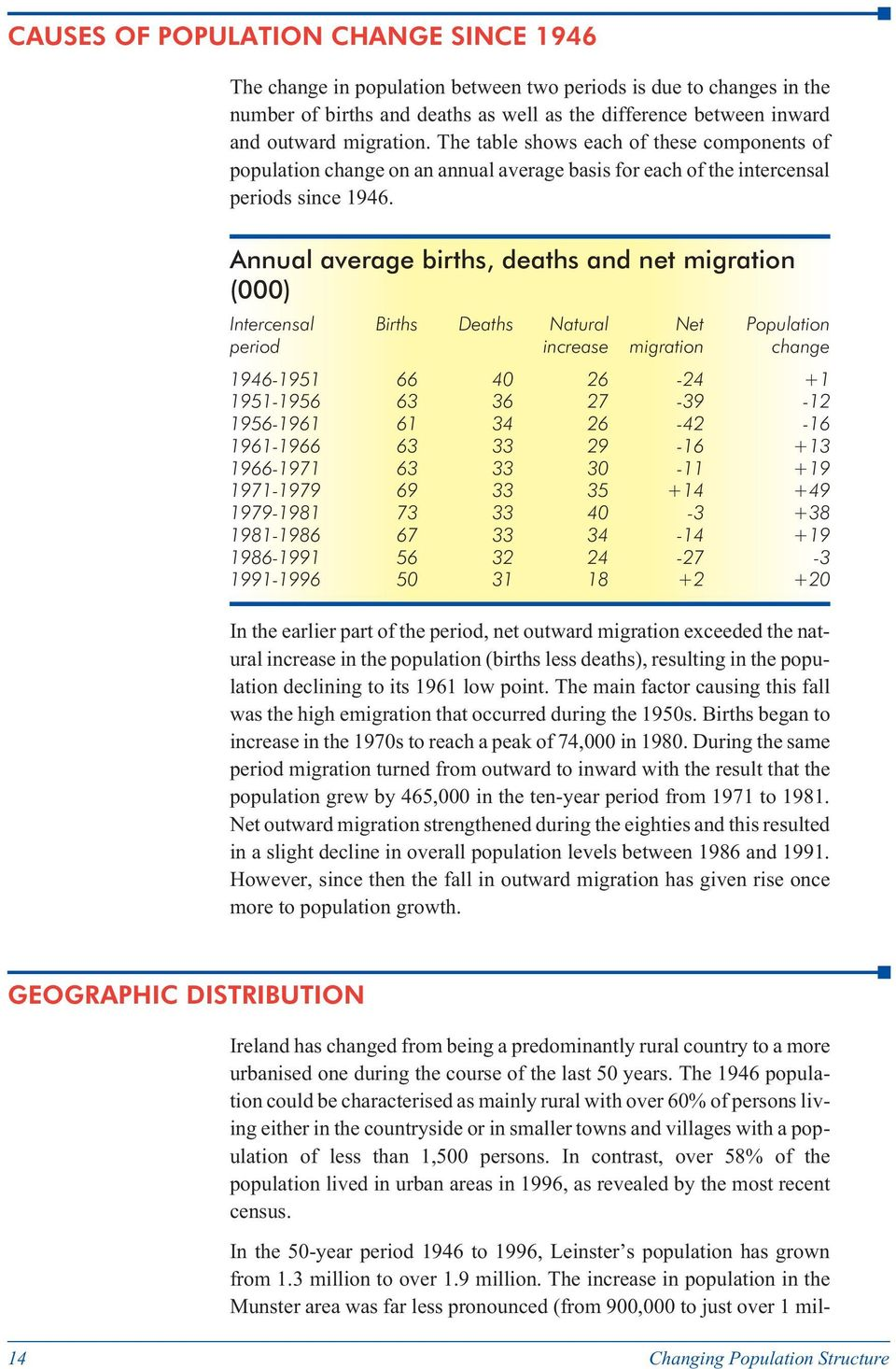 Annual average births, deaths and net migration (000) Intercensal Births Deaths Natural Net Population period increase migration change 1946-1951 66 40 26-24 +1 1951-1956 63 36 27-39 -12 1956-1961 61