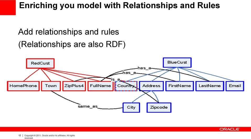 rules (Relationships are also RDF) 12