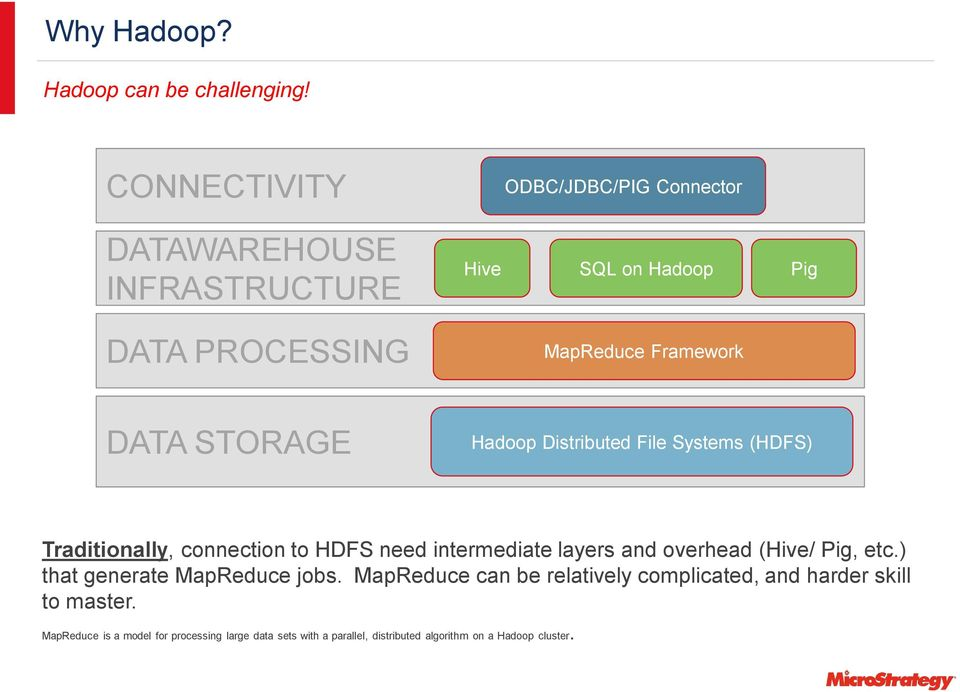 DATA STORAGE Hadoop Distributed File Systems (HDFS) Traditionally, connection to HDFS need intermediate layers and overhead