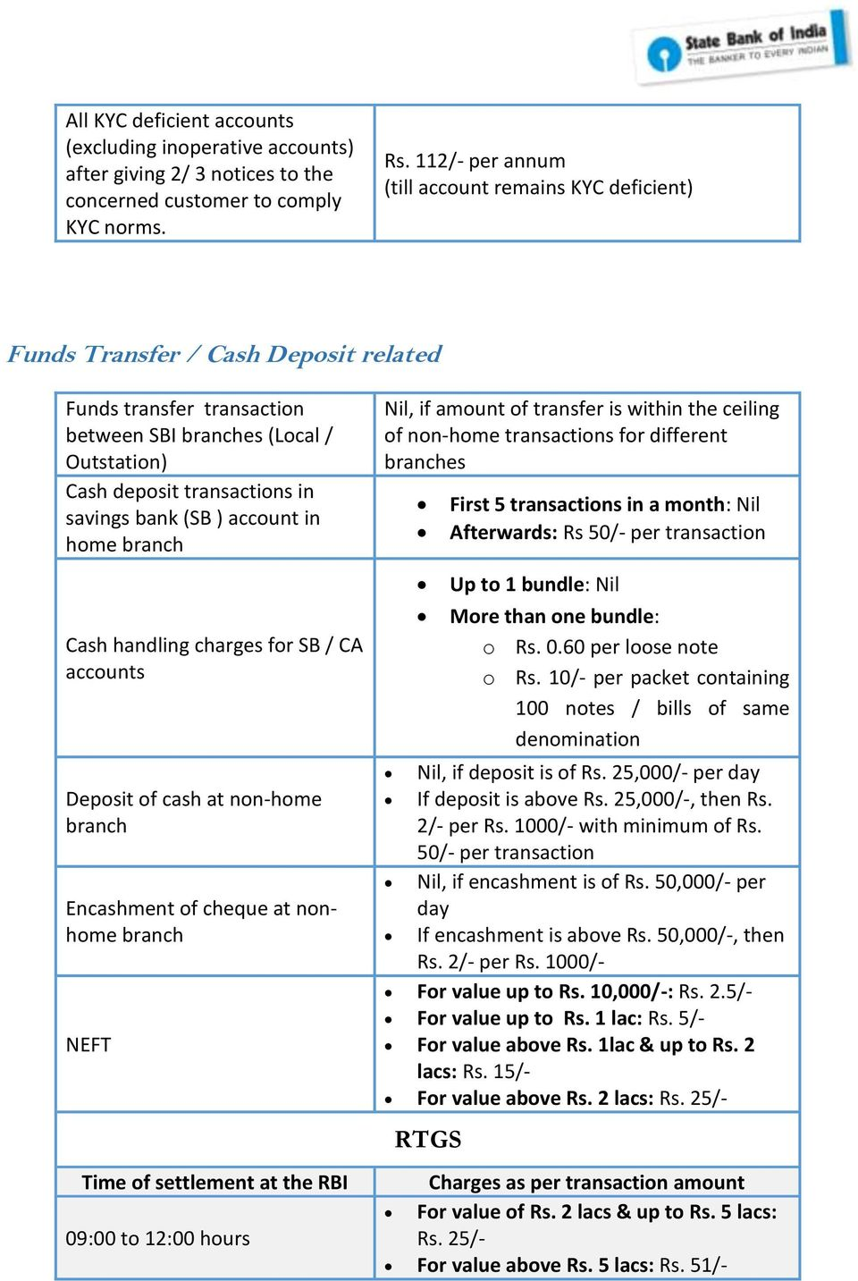 bank (SB ) account in home branch Cash handling charges for SB / CA accounts Deposit of cash at non-home branch Encashment of cheque at nonhome branch NEFT Time of settlement at the RBI 09:00 to