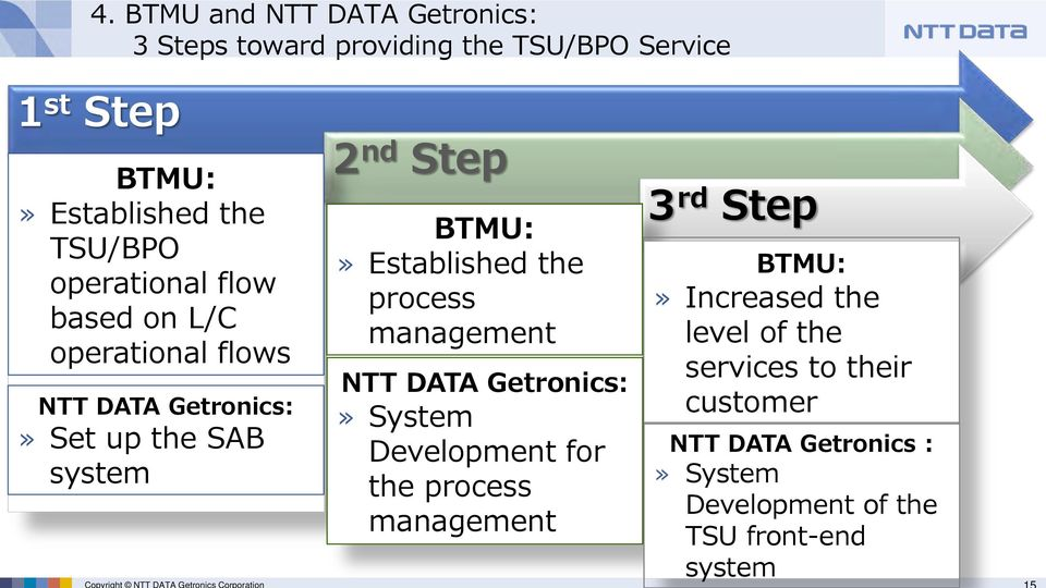 nd Step BTMU: Established the process management NTT DATA Getronics: System Development for the process management 3 rd