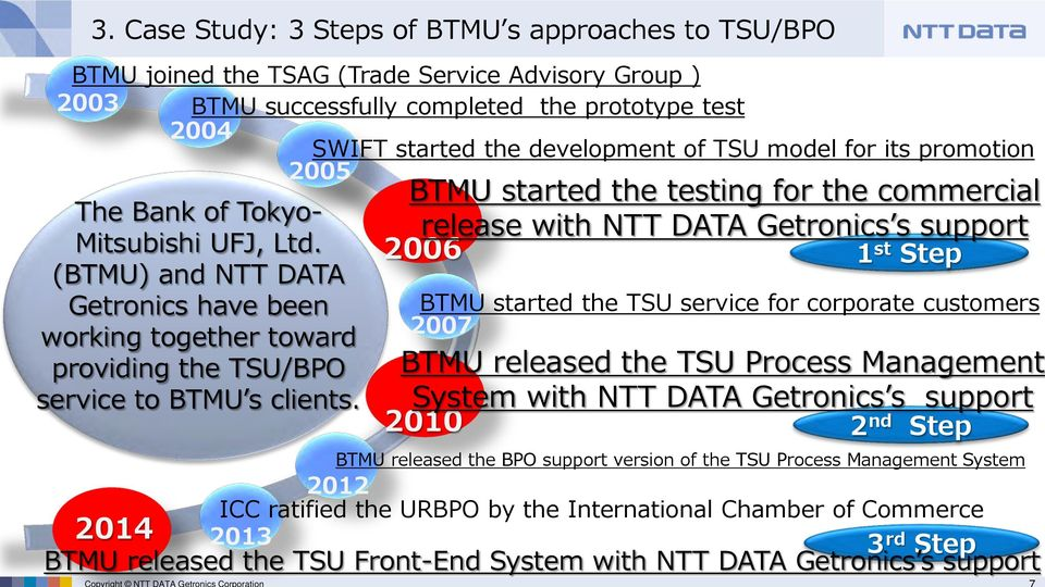 2014 3 rd Step BTMU released the Front-End System with NTT DATA Getronics s support Copyright NTT DATA Getronics Corporation BTMU started the testing for the commercial release with NTT DATA