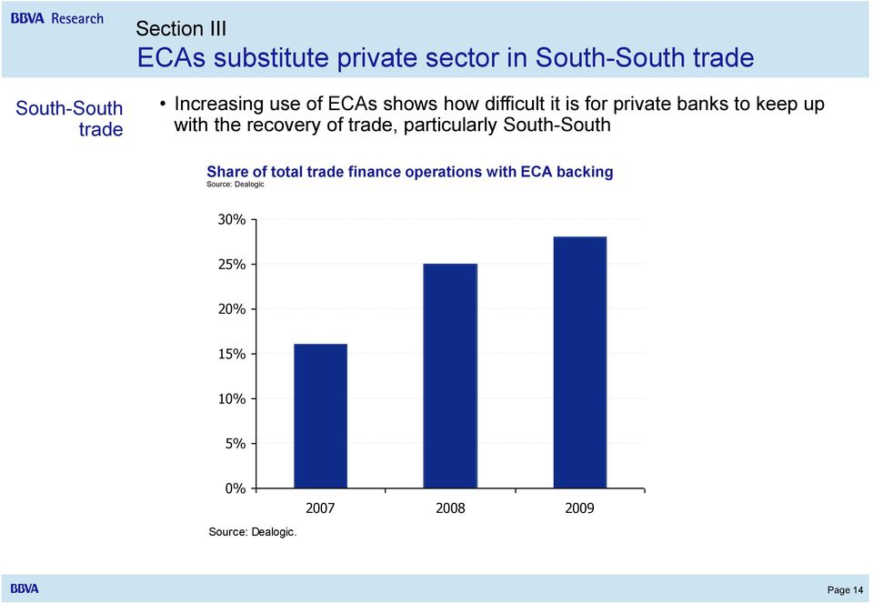 South-South Share of ECAs total guarantees trade finance within operations trade with finance ECA
