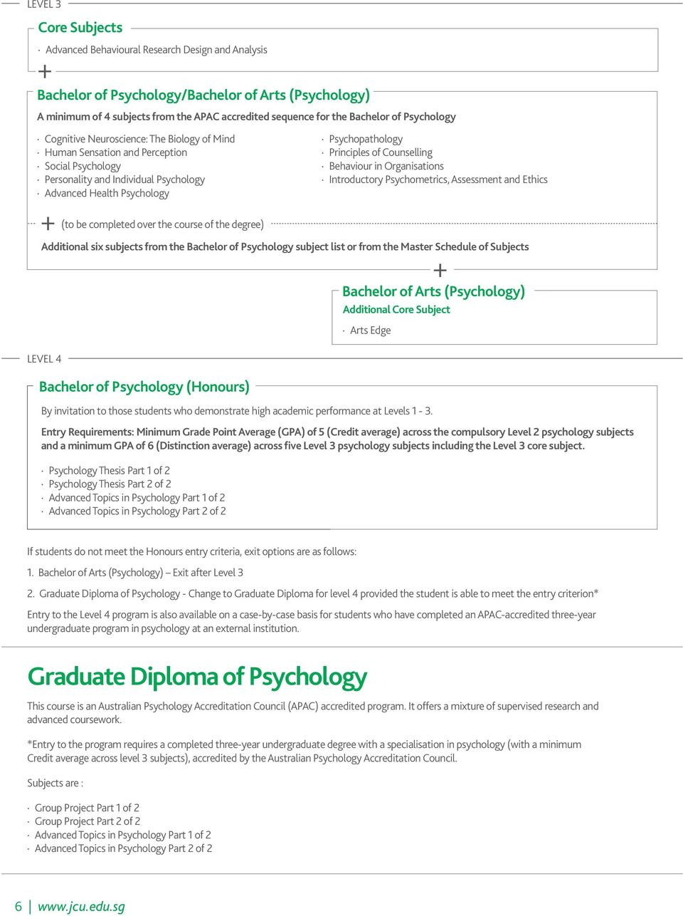 completed over the course of the degree) Psychopathology Principles of Counselling Behaviour in Organisations Introductory Psychometrics, Assessment and Ethics Additional six subjects from the