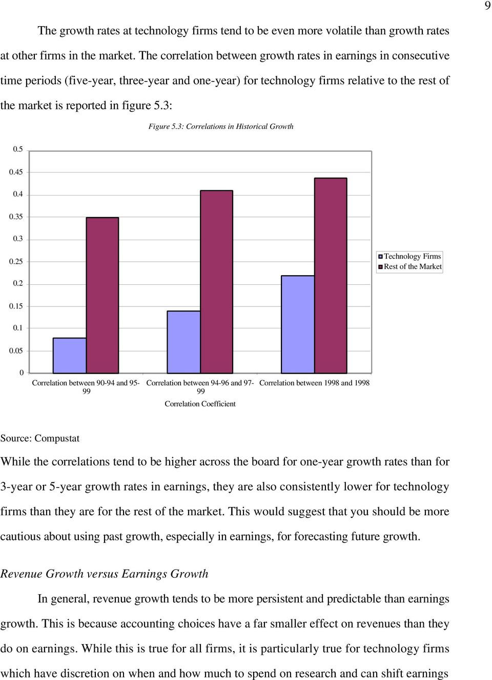 3: Figure 5.3: Correlations in Historical Growth 0.5 0.45 0.4 0.35 0.3 0.25 Technology Firms Rest of the Market 0.2 0.15 0.1 0.