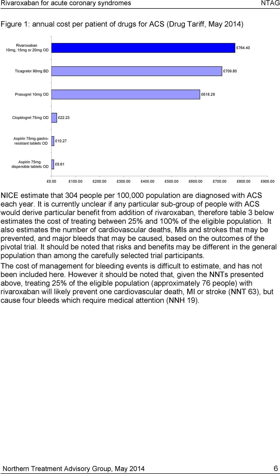 00 900.00 NICE estimate that 304 people per 100,000 population are diagnosed with ACS each year.