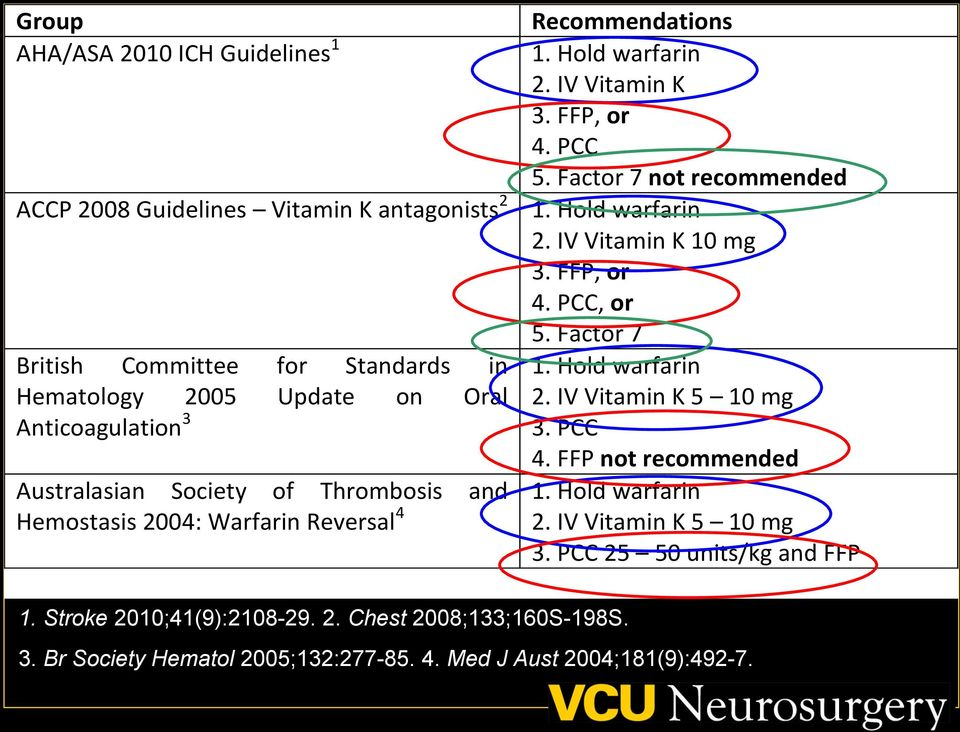 Factor 7 not recommended 1. Hold warfarin 2. IV Vitamin K 10 mg 3. FFP, or 4. PCC, or 5. Factor 7 1. Hold warfarin 2. IV Vitamin K 5 10 mg 3. PCC 4. FFP not recommended 1.