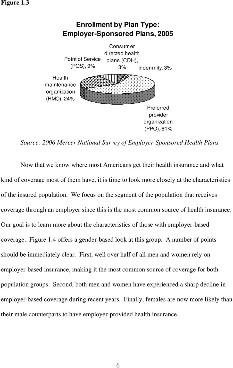 provider organization (PPO), 61% Source: 2006 Mercer National Survey of Employer-Sponsored Health Plans Now that we know where most Americans get their health insurance and what kind of coverage most