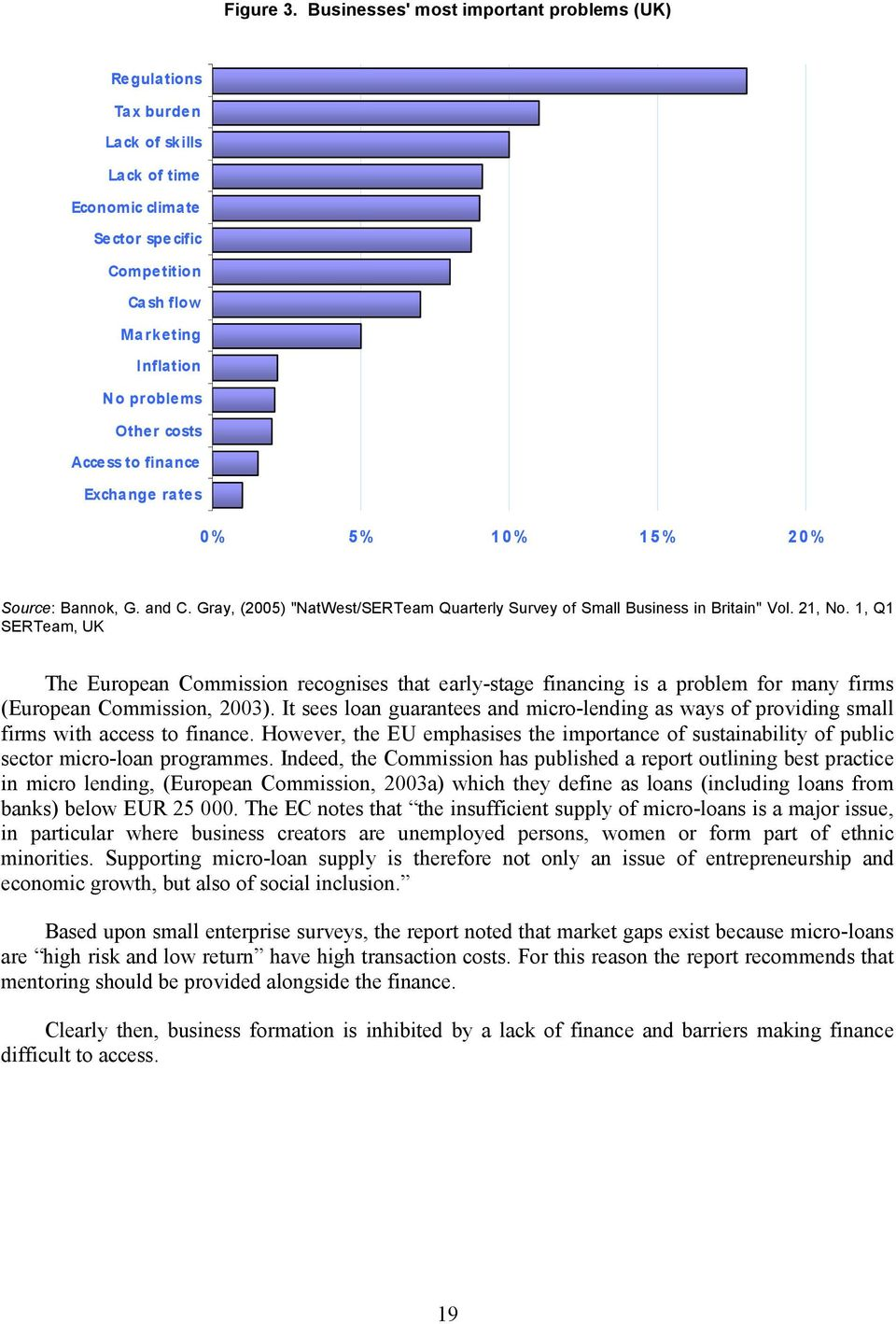 "to finance Exchange rates 0% 5% 10% 15% 20% Source: Bannok, G. and C. Gray, (2005) ""NatWest/SERTeam Quarterly Survey of Small Business in Britain"" Vol. 21, No."