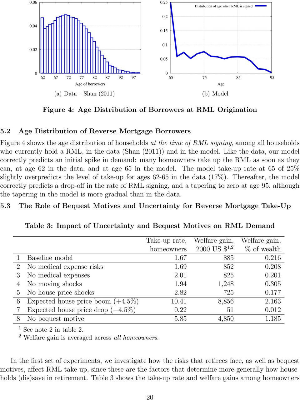 2 Age Distribution of Reverse Mortgage Borrowers Figure 4 shows the age distribution of households at the time of RML signing, among all households who currently hold a RML, in the data (Shan (2011))