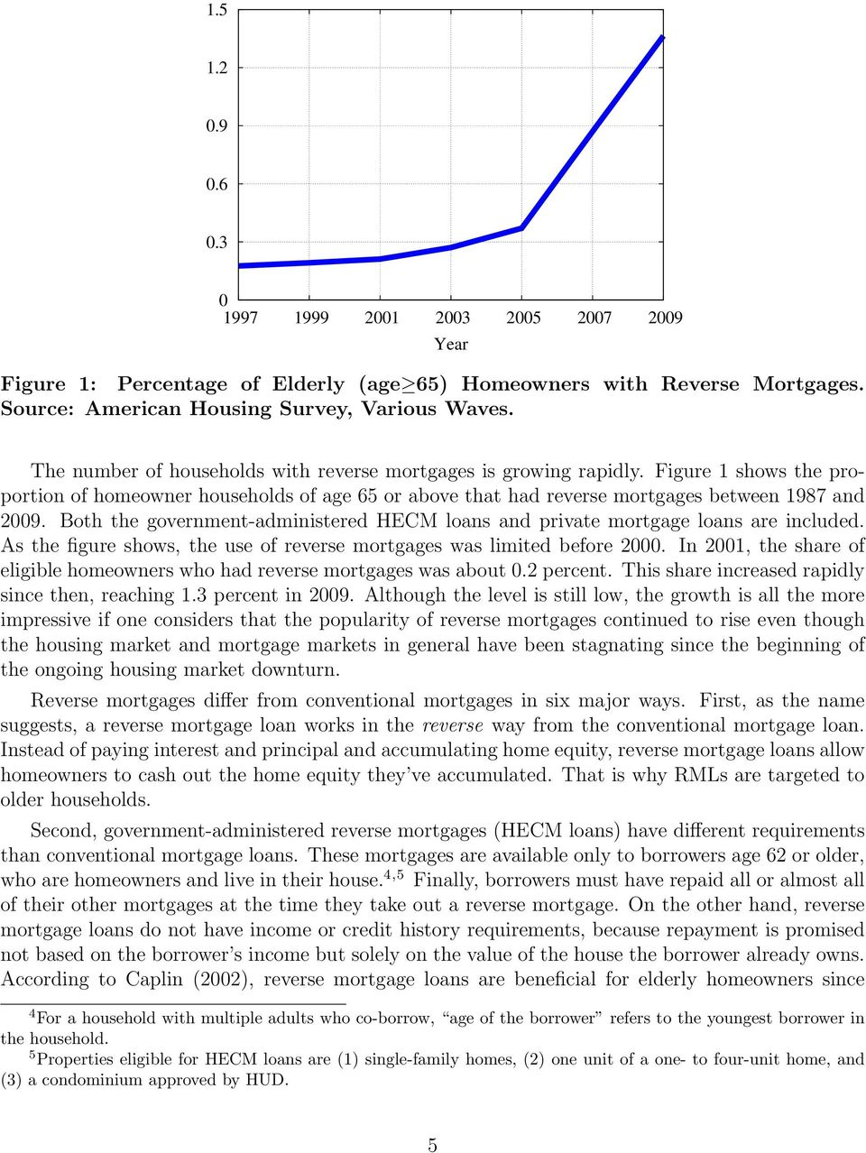 Both the government-administered HECM loans and private mortgage loans are included. As the figure shows, the use of reverse mortgages was limited before 2000.