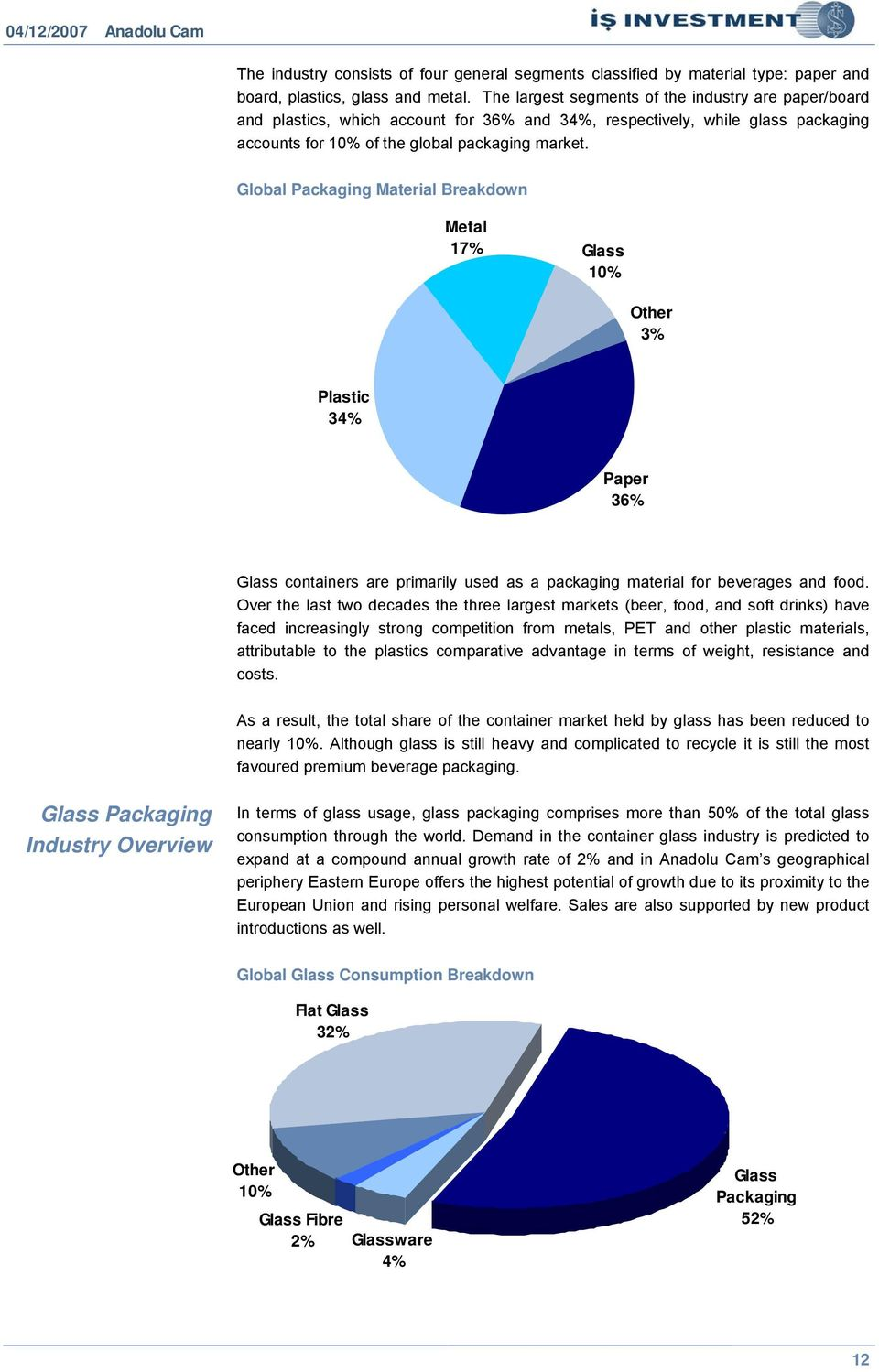 Global Packaging Material Breakdown Metal 17% Glass 10% Other 3% Plastic 34% Paper 36% Glass containers are primarily used as a packaging material for beverages and food.
