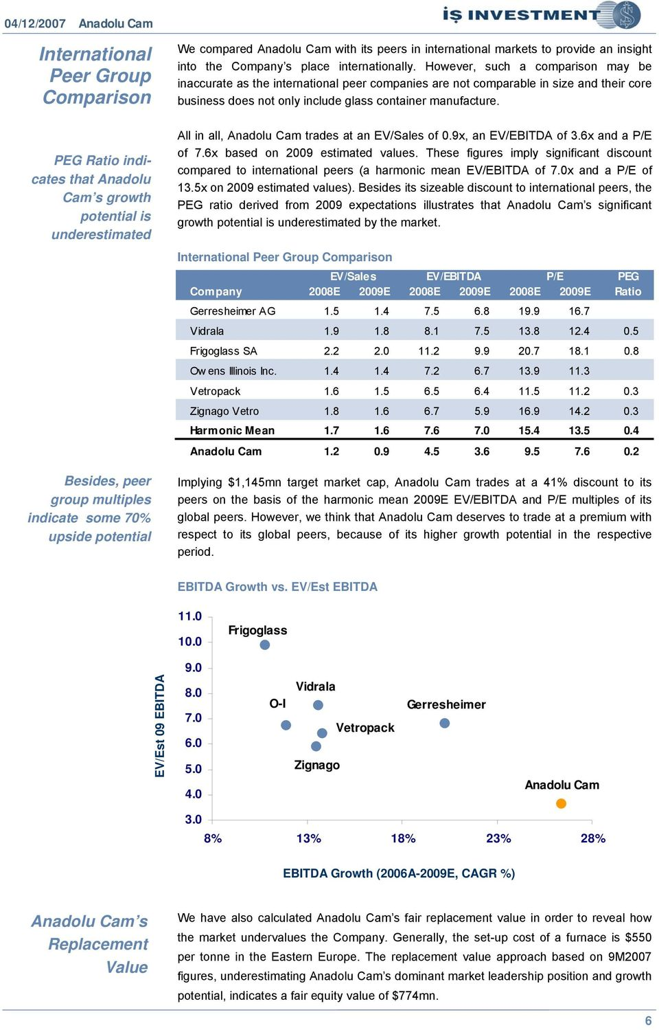 PEG Ratio indicates that Anadolu Cam s growth potential is underestimated Besides, peer group multiples indicate some 70% upside potential All in all, trades at an EV/Sales of 0.9x, an EV/EBITDA of 3.