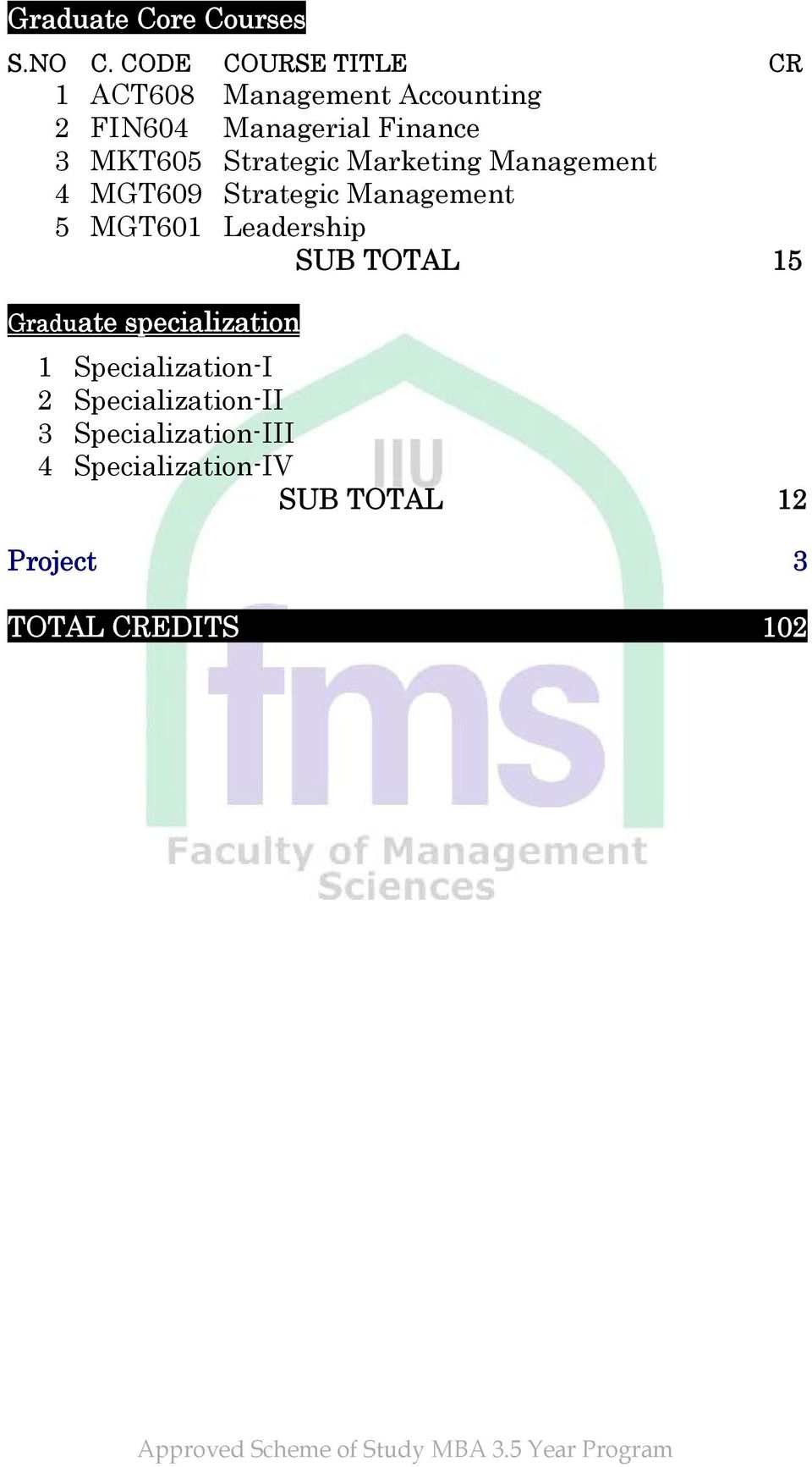 MGT601 Leadership SUB TOTAL 15 Graduate specialization 1 Specialization-I 2