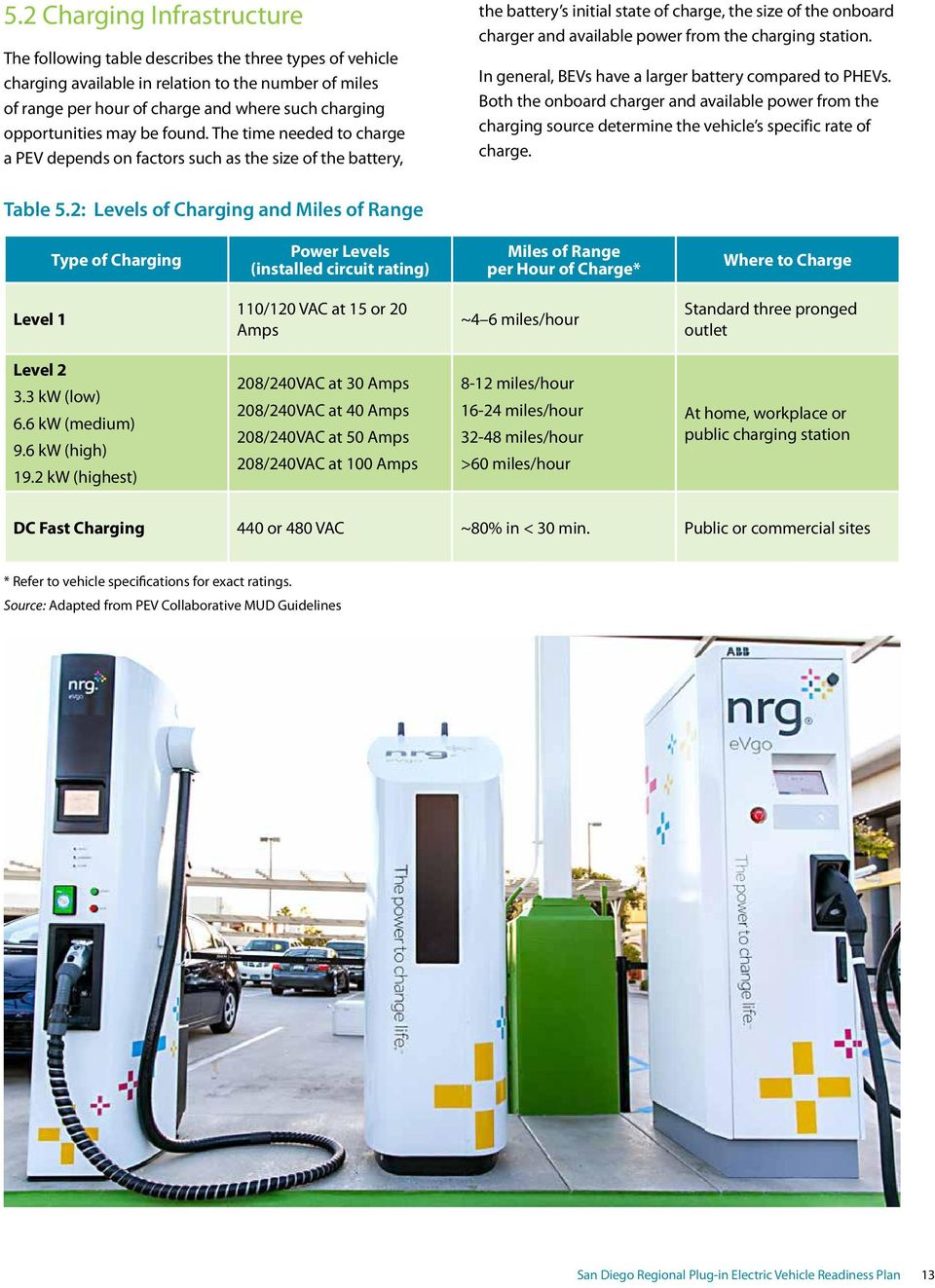 The time needed to charge a PEV depends on factors such as the size of the battery, the battery s initial state of charge, the size of the onboard charger and available power from the charging