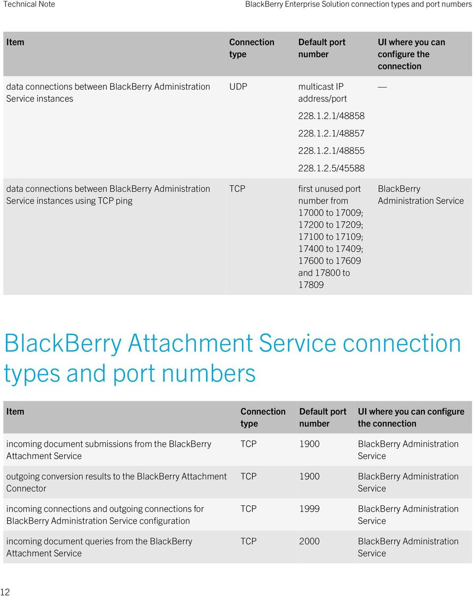 17209; 17100 to 17109; 17400 to 17409; 17600 to 17609 and 17800 to 17809 BlackBerry Administration Service BlackBerry Attachment Service connection s and port s incoming document submissions from the