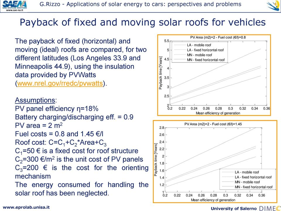 8 LA - mobile roof LA - fixed horizontal roof MN - mobile roof MN - fixed horizontal roof Assumptions: PV panel efficiency η=18% Battery charging/discharging eff. = 0.9 PV area = 2 m 2 Fuel costs = 0.