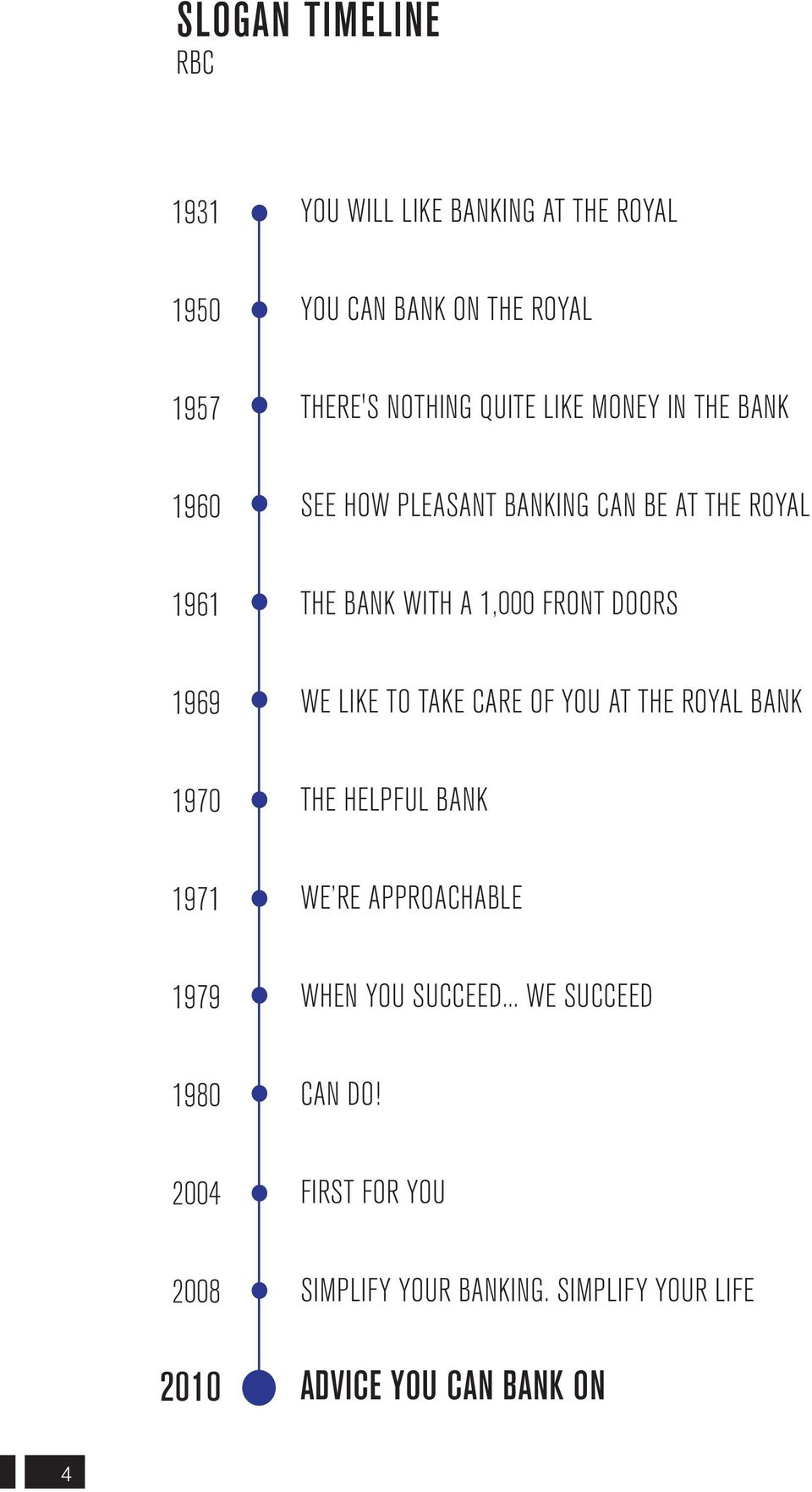 WE LIKE TO TAKE CARE OF YOU AT THE ROYAL BANK 1970 THE HELPFUL BANK 1971 WE RE APPROACHABLE 1979 WHEN YOU SUCCEED.