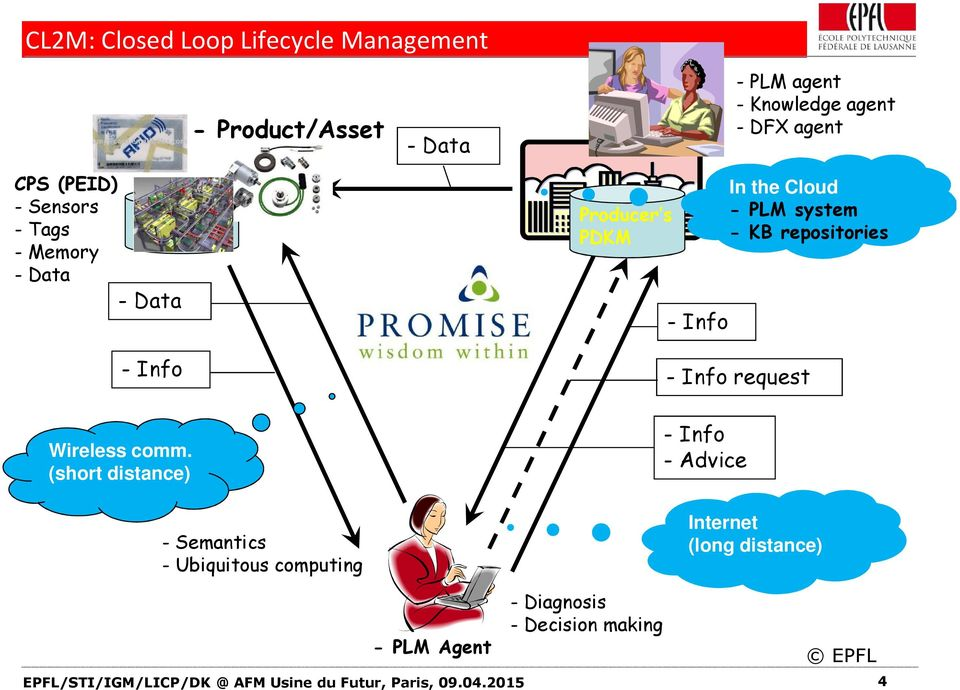 (short distance) - Product/Asset - Semantics - Ubiquitous computing - Data Producer s PDKM - Info - Info request - Info