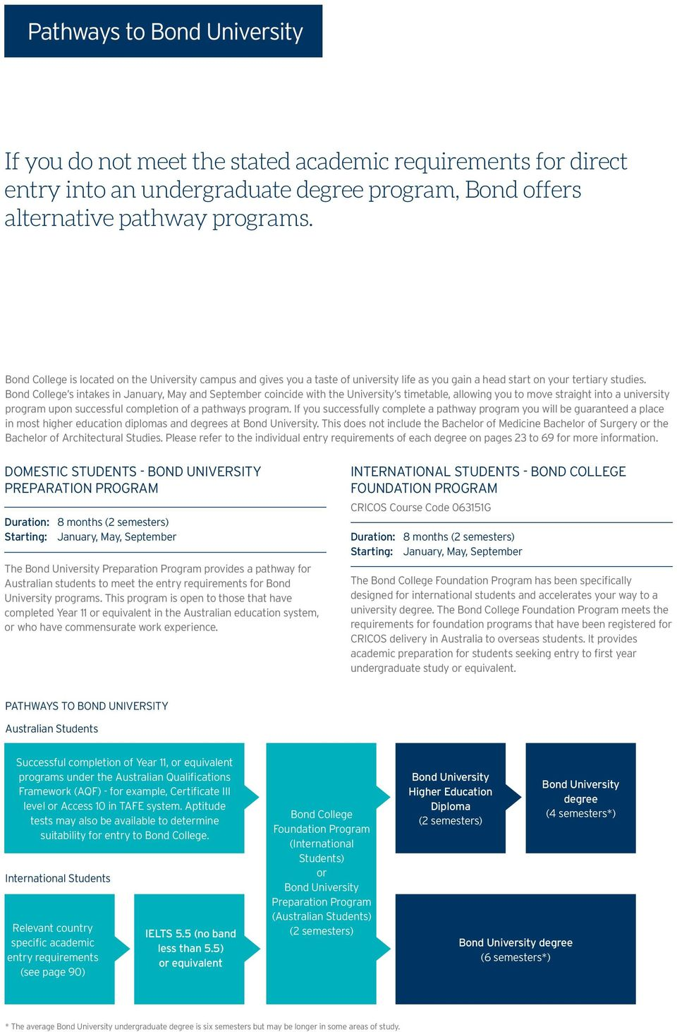 Bond College s intakes in January, May and September coincide with the University s timetable, allowing you to move straight into a university program upon successful completion of a pathways program.