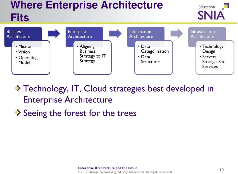 to IT Strategy Data Categorization Data Structures Technology Design Servers, Storage, Site Services