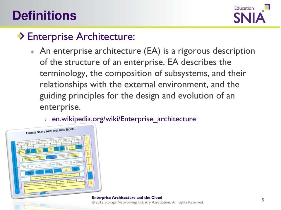 EA describes the terminology, the composition of subsystems, and their relationships with