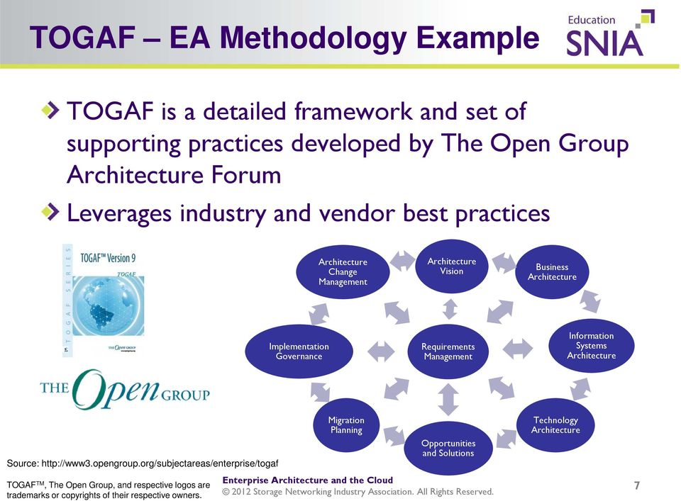 Requirements Management Information Systems Architecture Source: http://www3.opengroup.