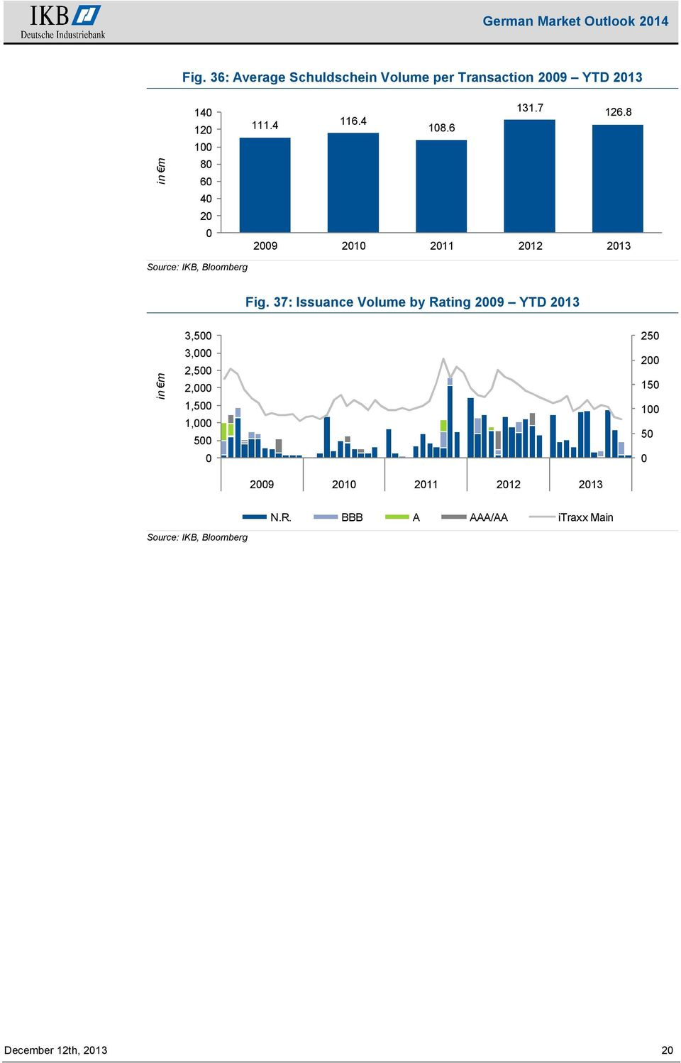 37: Issuance Volume by Rating 29 YTD 213 in m 3,5 3, 2,5 2, 1,5 1, 5 25 2 15 1 5