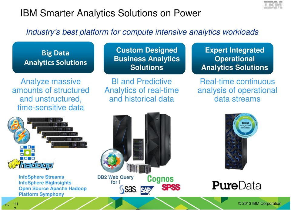 Analytics of real-time and historical data Expert Integrated Operational Analytics Solutions Real-time continuous analysis of