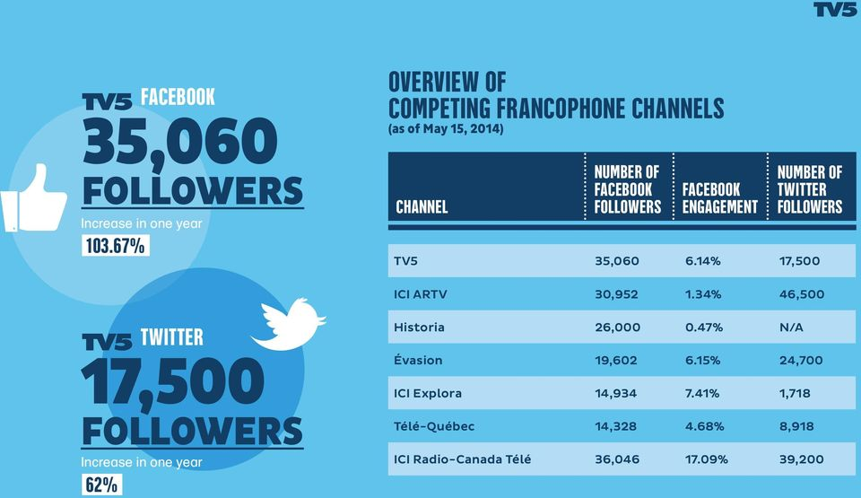 engagement Number of Twitter followers TV5 35,060 6.14% 17,500 ICI ARTV 30,952 1.