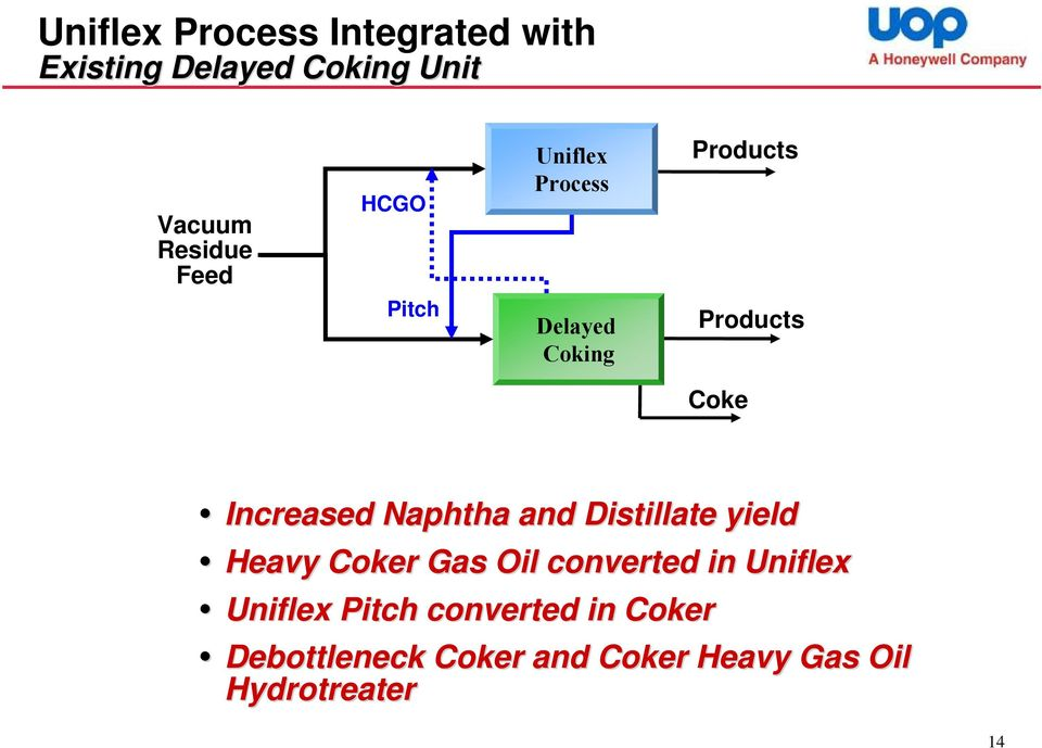 Distillate yield Heavy Coker Gas Oil converted in Pitch