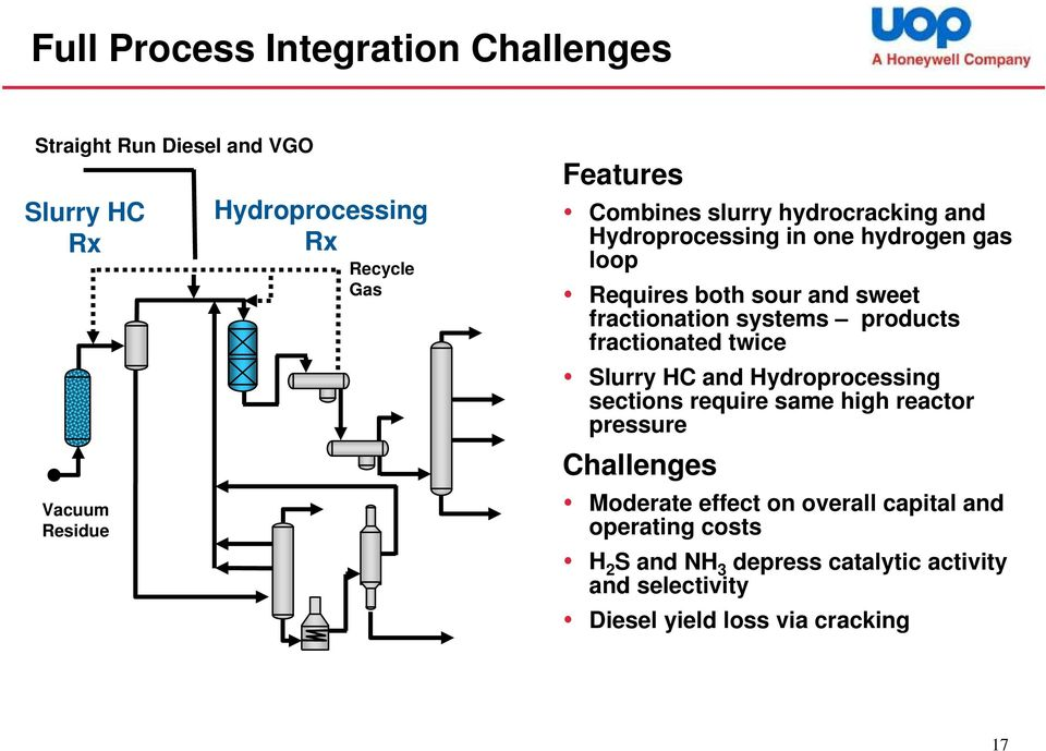 products fractionated twice Slurry HC and Hydroprocessing sections require same high reactor pressure Challenges Moderate