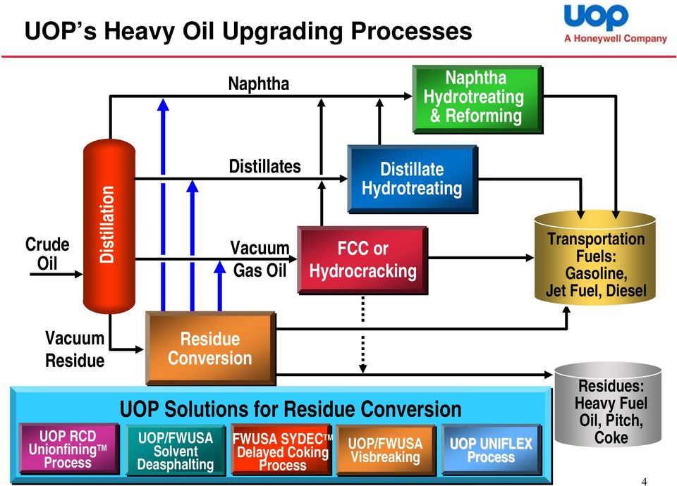 Conversion UOP Solutions UOP Solutions for Residue Conversion UOP UOP RCD RCD UOP/FWUSA FWUSA FWUSA SYDEC SYDEC Unionfining