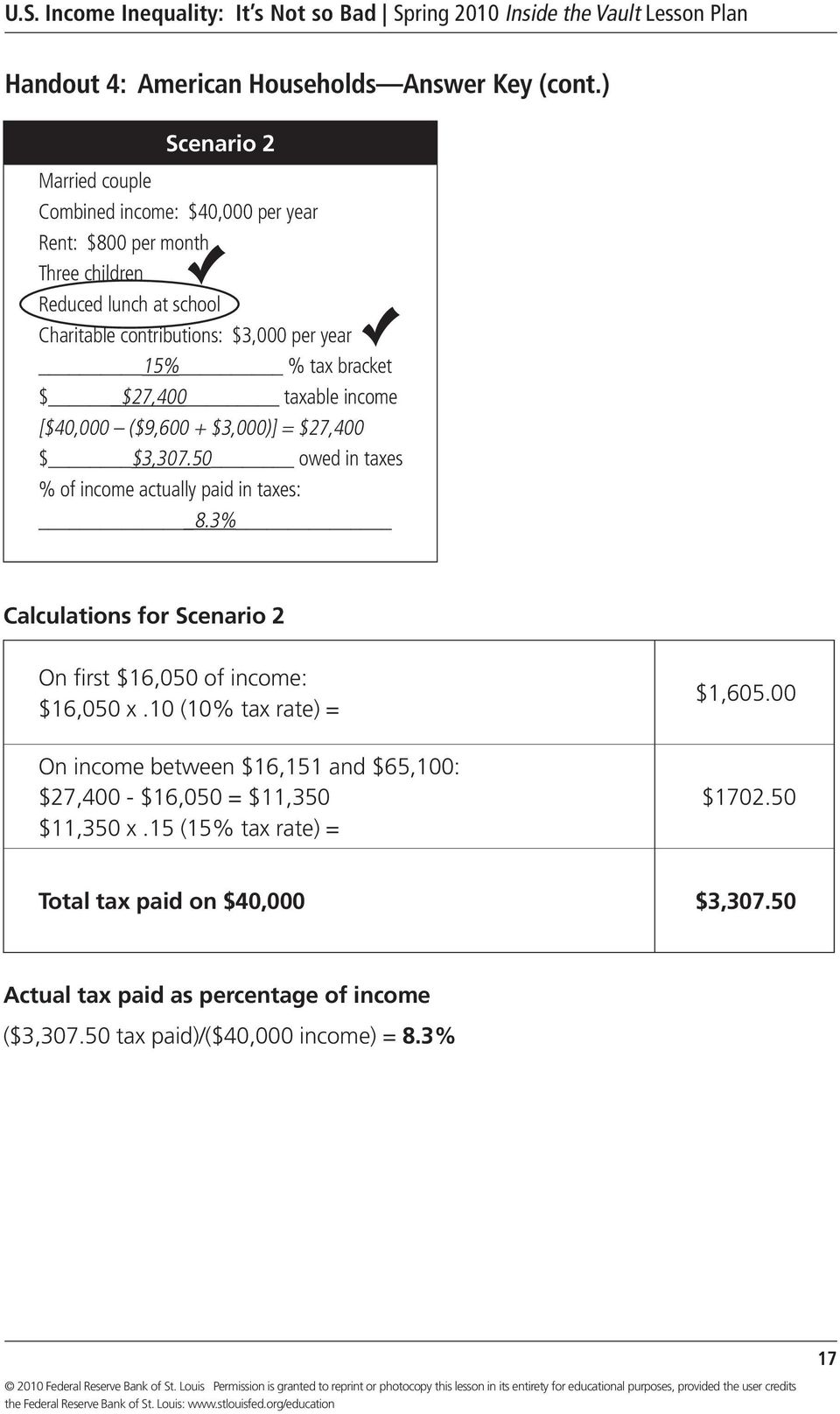 % tax bracket $ $27,400 taxable income [$40,000 ($9,600 + $3,000)] = $27,400 $ $3,307.50 owed in taxes % of income actually paid in taxes: 8.