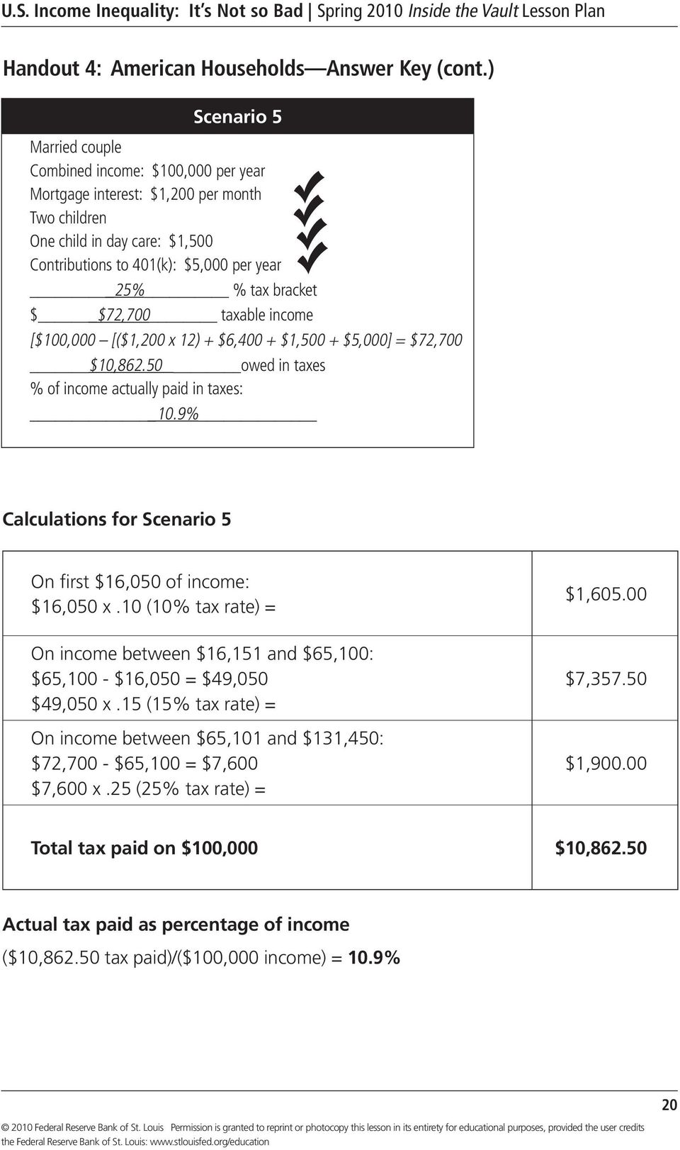 bracket $ $72,700 taxable income [$100,000 [($1,200 x 12) + $6,400 + $1,500 + $5,000] = $72,700 $10,862.50 owed in taxes % of income actually paid in taxes: 10.