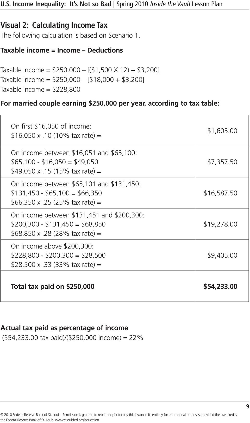 year, according to tax table: On first $16,050 of income: $16,050 x.10 (10% tax rate) = On income between $16,051 and $65,100: $65,100 - $16,050 = $49,050 $49,050 x.