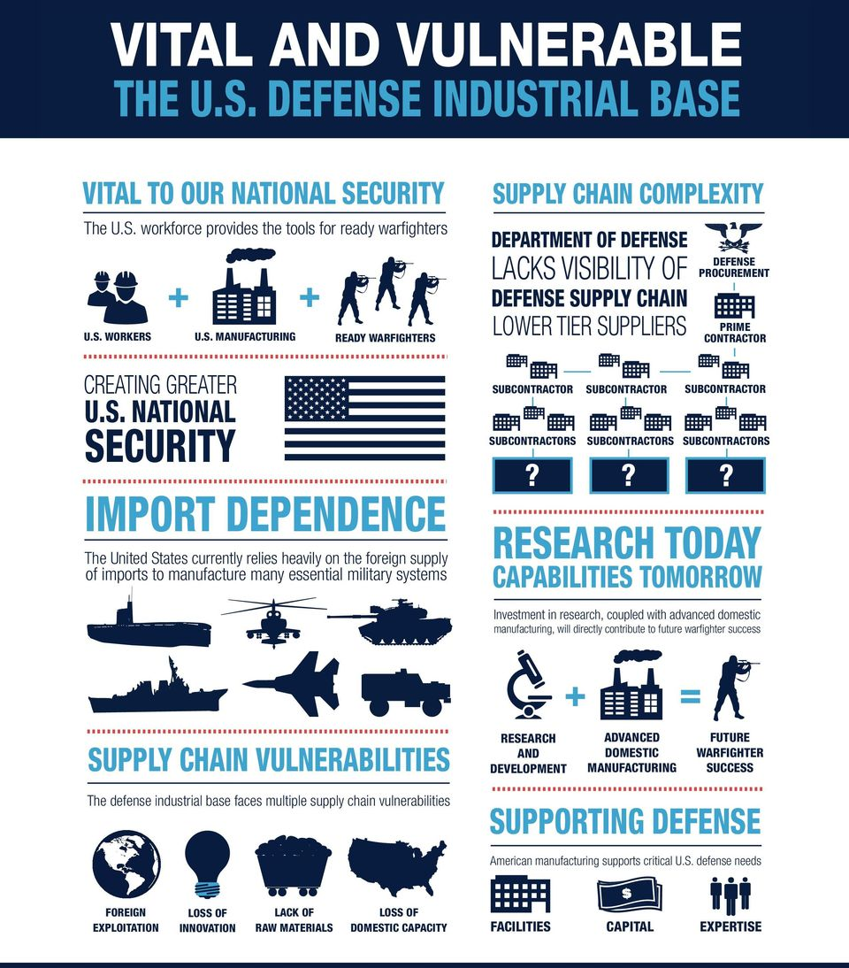 DEFENSE LACKS VISIBILITY OF DEFENSE SUPPLY CHAIN LOWER TIER SUPPLIERS PRIME CONTRACTOR SUBCONTRACTOR SUBCONTRACTOR SUBCONTRACTOR SUBCONTRACTORS SUBCONTRACTORS?? DEFENSE PROCUREMENT SUBCONTRACTORS?