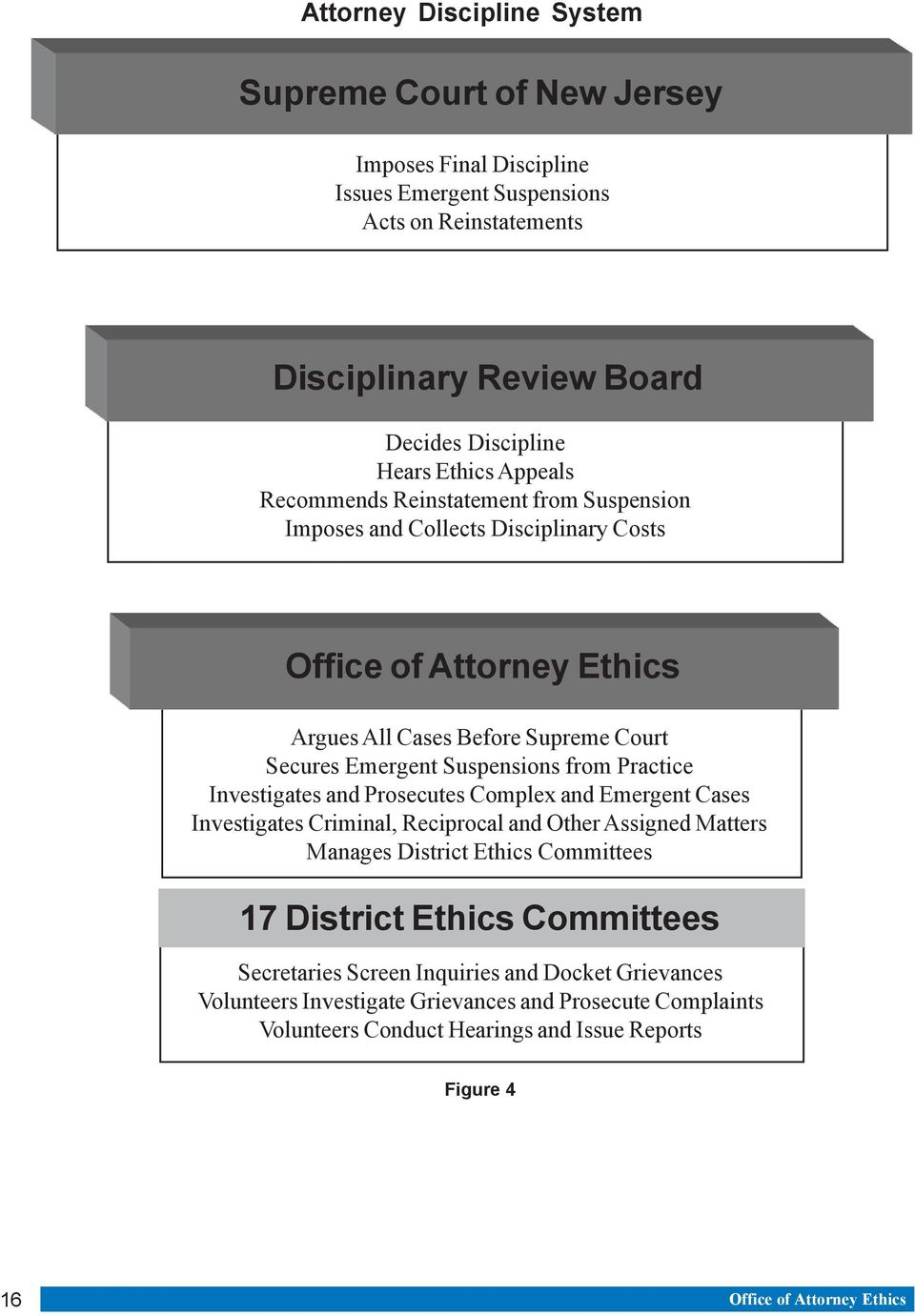 Practice Investigates and Prosecutes Complex and Emergent Cases Investigates Criminal, Reciprocal and Other Assigned Matters Manages District Ethics Committees 17 District Ethics Committees