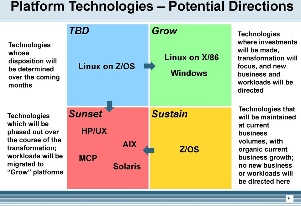 which will be phased out over the course of the transformation; workloads will be migrated to Grow platforms Sunset HP/UX MCP AIX Solaris Sustain Z/OS