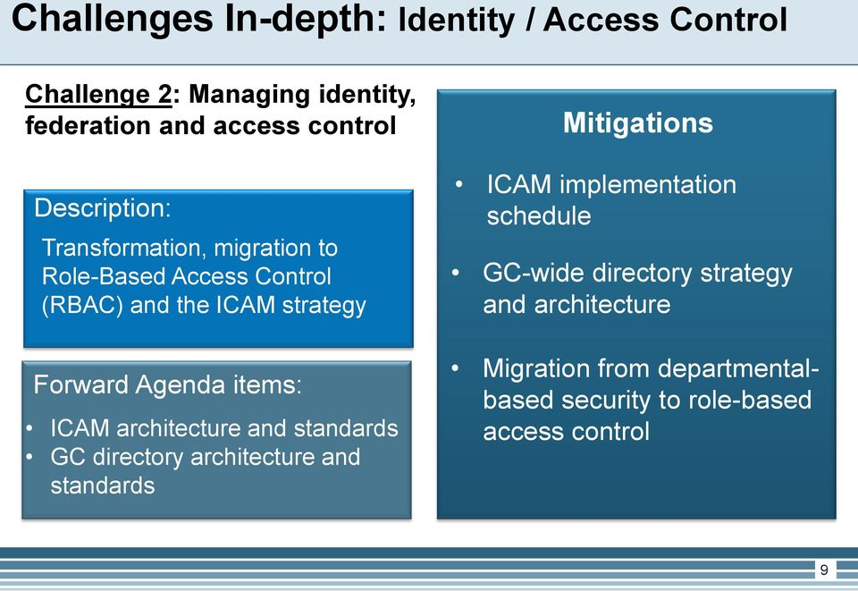 items: ICAM architecture and standards GC directory architecture and standards Mitigations ICAM implementation