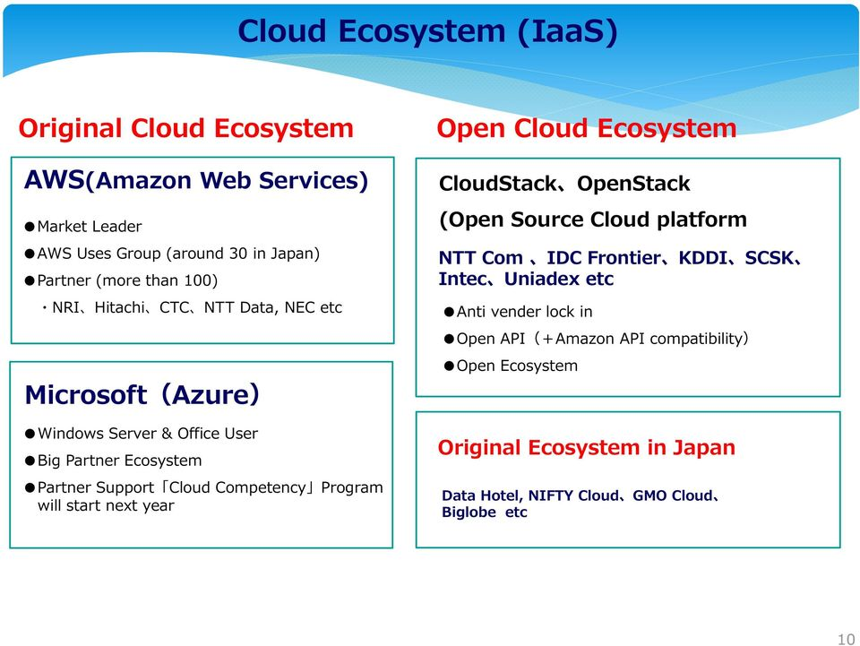Program will start next year Open Cloud Ecosystem CloudStack OpenStack (Open Source Cloud platform NTT Com IDC Frontier KDDI SCSK Intec Uniadex