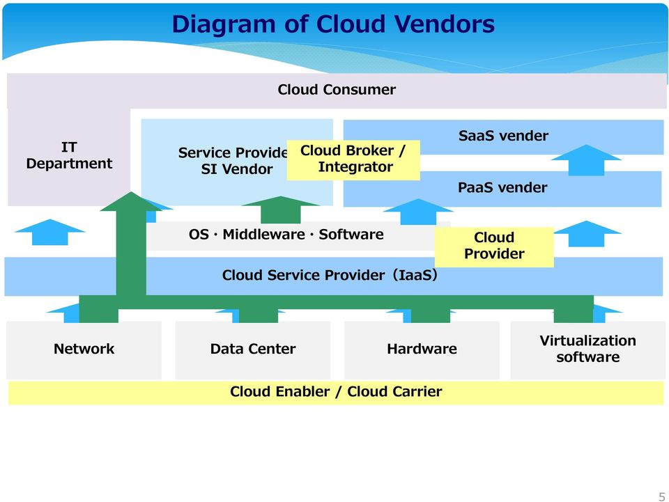 Middleware Software Cloud Service Provider(IaaS) Cloud Provider