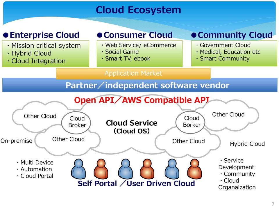 vendor Open API/AWS Compatible API On-premise Other Cloud Cloud Broker Other Cloud Cloud Service (Cloud OS) Cloud Borker Other Cloud