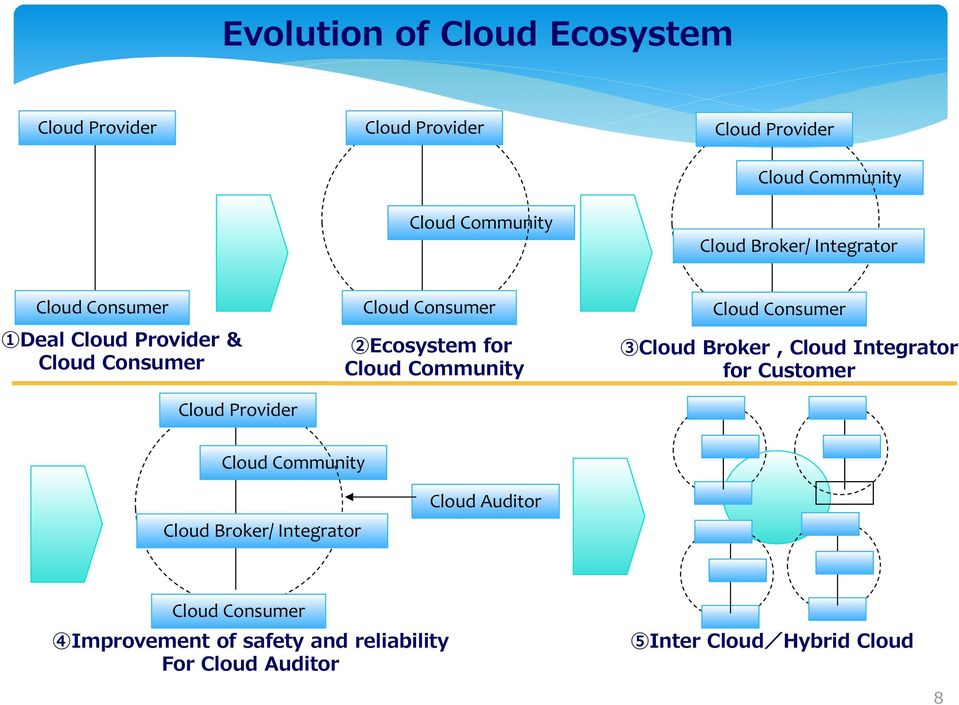 for Cloud Community Cloud Consumer 3Cloud Broker, Cloud Integrator for Customer Cloud Community Cloud Broker/