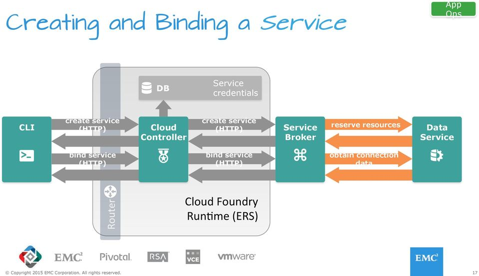Service Broker reserve resources Data Service bind service (HTTP)