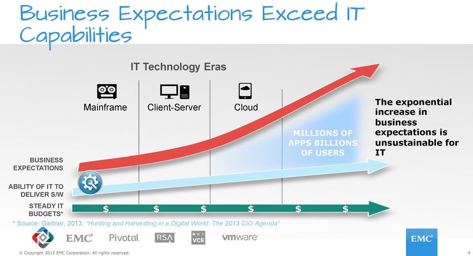 business expectations is unsustainable for IT ABILITY OF IT TO DELIVER S/W STEADY IT BUDGETS*