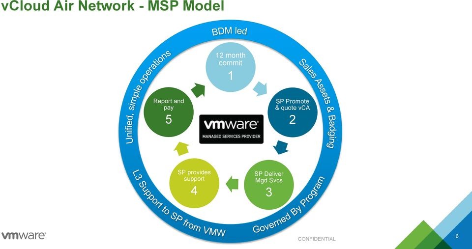 quote vca 2 SP provides support 4 SP