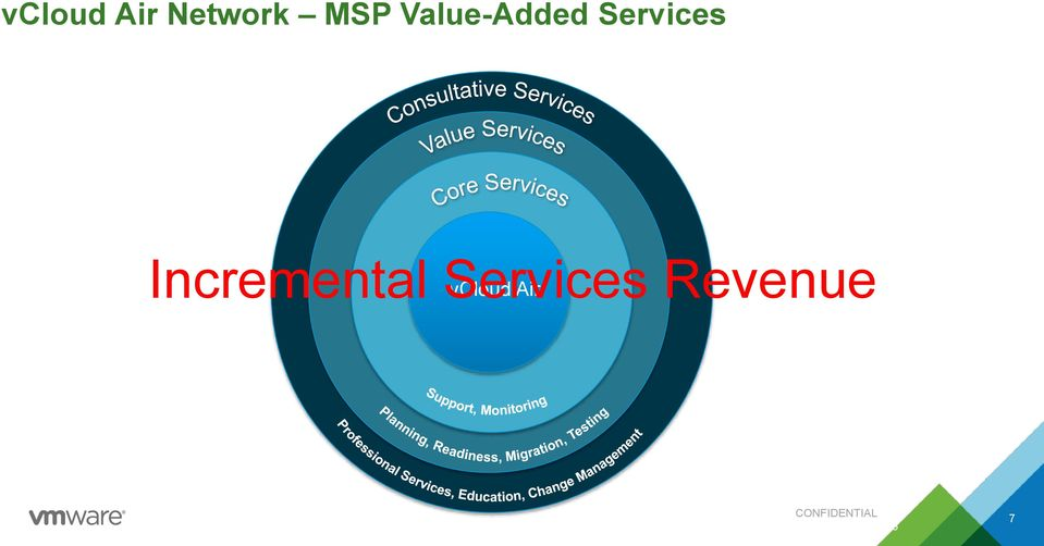 Incremental Services
